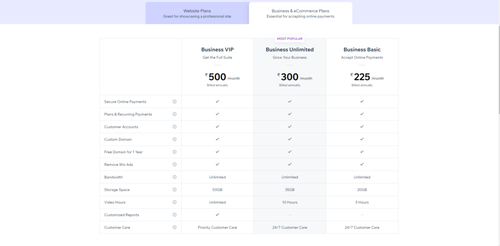 Ecommerce plans in Wix